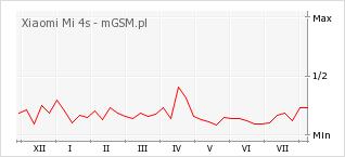 Wykres zmian popularności telefonu Xiaomi Mi 4s