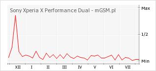 Wykres zmian popularności telefonu Sony Xperia X Performance Dual