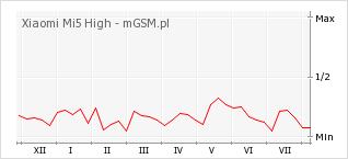 Wykres zmian popularności telefonu Xiaomi Mi5 High