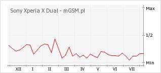 Wykres zmian popularności telefonu Sony Xperia X Dual