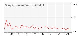 Wykres zmian popularności telefonu Sony Xperia XA Dual