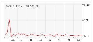 Wykres zmian popularności telefonu Nokia 1112
