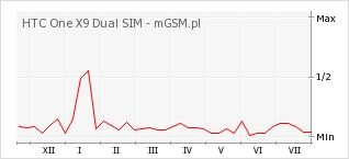 Wykres zmian popularności telefonu HTC One X9 Dual SIM