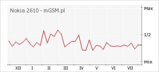 Wykres zmian popularności telefonu Nokia 2610