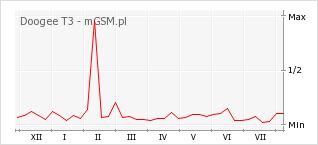 Wykres zmian popularności telefonu Doogee T3