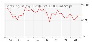 Wykres zmian popularności telefonu Samsung Galaxy J5 2016 SM-J5108