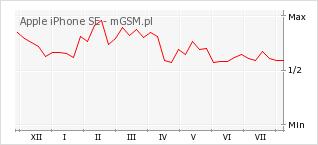 Wykres zmian popularności telefonu Apple iPhone SE