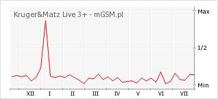Wykres zmian popularności telefonu Kruger&Matz Live 3+