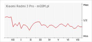 Wykres zmian popularności telefonu Xiaomi Redmi 3 Pro