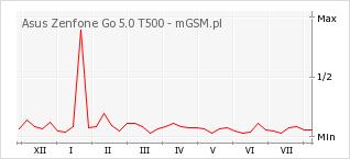Wykres zmian popularności telefonu Asus Zenfone Go 5.0 T500