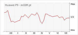 Wykres zmian popularności telefonu Huawei P9