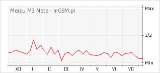 Wykres zmian popularności telefonu Meizu M3 Note