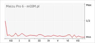 Wykres zmian popularności telefonu Meizu Pro 6