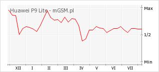 Wykres zmian popularności telefonu Huawei P9 Lite