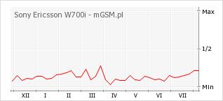 Wykres zmian popularności telefonu Sony Ericsson W700i
