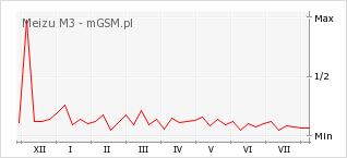 Wykres zmian popularności telefonu Meizu M3