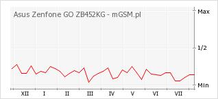 Wykres zmian popularności telefonu Asus Zenfone GO ZB452KG