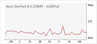 Wykres zmian popularności telefonu Asus ZenPad 8.0 Z380M