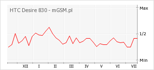 Wykres zmian popularności telefonu HTC Desire 830