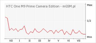 Wykres zmian popularności telefonu HTC One M9 Prime Camera Edition
