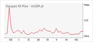 Wykres zmian popularności telefonu Doogee X5 Max