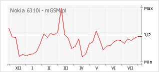 Wykres zmian popularności telefonu Nokia 6310i