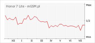 Wykres zmian popularności telefonu Honor 7 Lite
