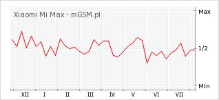 Wykres zmian popularności telefonu Xiaomi Mi Max