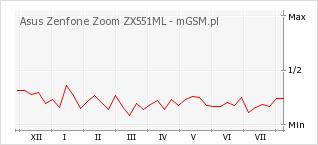 Wykres zmian popularności telefonu Asus Zenfone Zoom ZX551ML