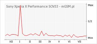 Wykres zmian popularności telefonu Sony Xperia X Performance SOV33