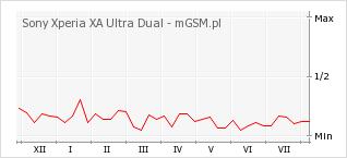 Wykres zmian popularności telefonu Sony Xperia XA Ultra Dual