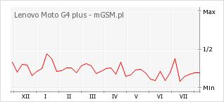 Wykres zmian popularności telefonu Lenovo Moto G4 plus
