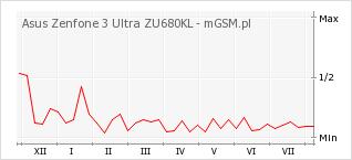 Wykres zmian popularności telefonu Asus Zenfone 3 Ultra ZU680KL
