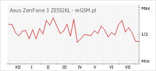 Wykres zmian popularności telefonu Asus ZenFone 3 ZE552KL