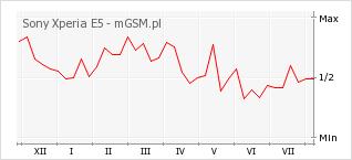 Wykres zmian popularności telefonu Sony Xperia E5