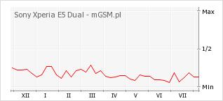 Wykres zmian popularności telefonu Sony Xperia E5 Dual