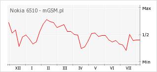 Wykres zmian popularności telefonu Nokia 6510