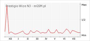 Wykres zmian popularności telefonu Prestigio Wize N3