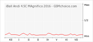 Popularity chart of iBall Andi 4.5C MAgnifico 2016