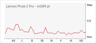 Wykres zmian popularności telefonu Lenovo Phab 2 Pro