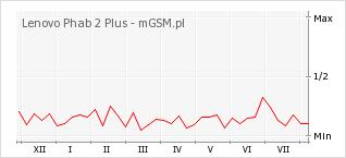 Wykres zmian popularności telefonu Lenovo Phab 2 Plus