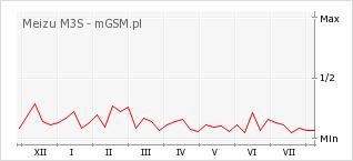 Wykres zmian popularności telefonu Meizu M3S