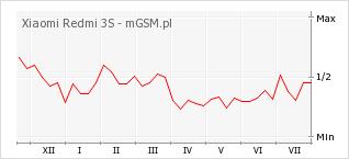 Wykres zmian popularności telefonu Xiaomi Redmi 3S