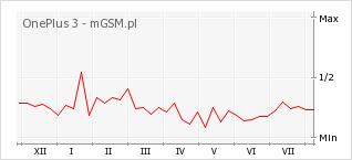 Wykres zmian popularności telefonu OnePlus 3