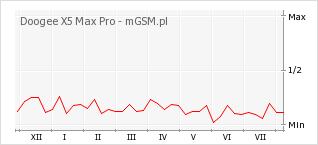 Wykres zmian popularności telefonu Doogee X5 Max Pro
