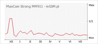 Wykres zmian popularności telefonu MaxCom Strong MM911