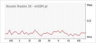 Wykres zmian popularności telefonu Xiaomi Redmi 3X