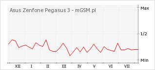 Wykres zmian popularności telefonu Asus Zenfone Pegasus 3