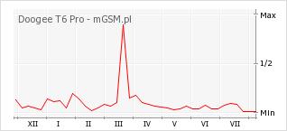 Wykres zmian popularności telefonu Doogee T6 Pro