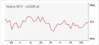 Wykres zmian popularności telefonu Nokia N73
